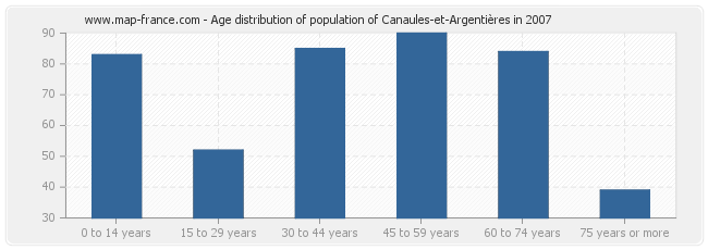Age distribution of population of Canaules-et-Argentières in 2007