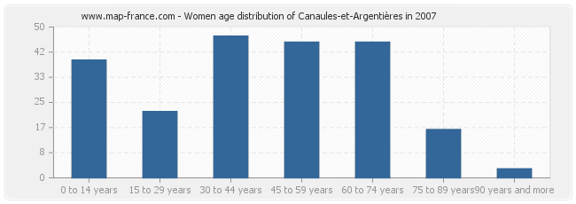 Women age distribution of Canaules-et-Argentières in 2007