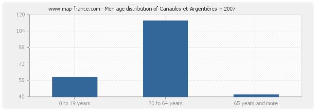 Men age distribution of Canaules-et-Argentières in 2007