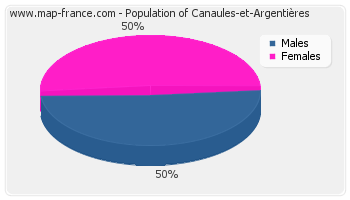 Sex distribution of population of Canaules-et-Argentières in 2007