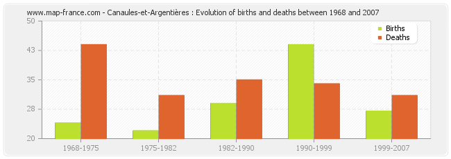 Canaules-et-Argentières : Evolution of births and deaths between 1968 and 2007