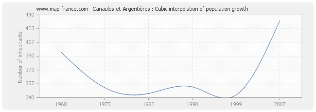 Canaules-et-Argentières : Cubic interpolation of population growth