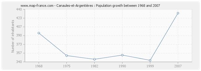 Population Canaules-et-Argentières