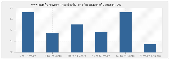 Age distribution of population of Carnas in 1999