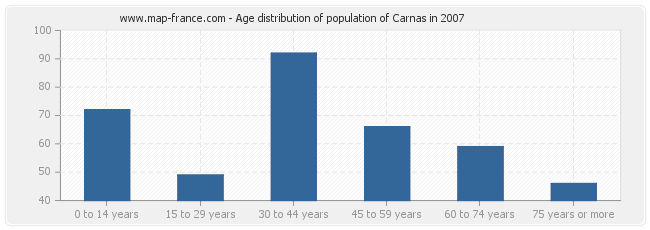 Age distribution of population of Carnas in 2007
