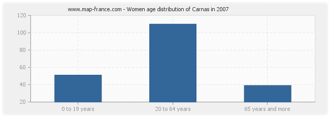 Women age distribution of Carnas in 2007