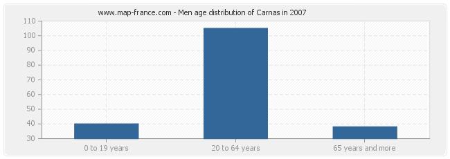 Men age distribution of Carnas in 2007