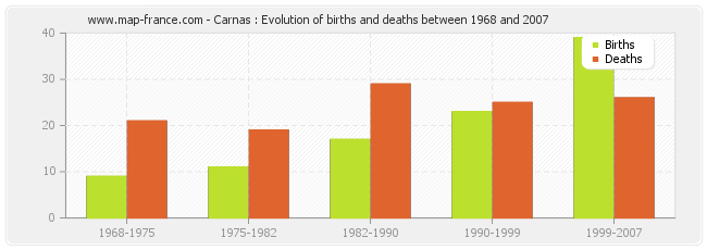 Carnas : Evolution of births and deaths between 1968 and 2007