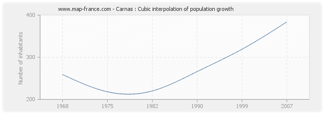 Carnas : Cubic interpolation of population growth