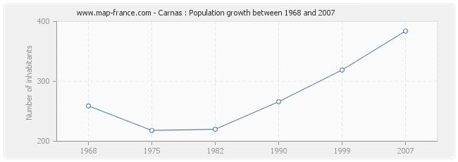 Population Carnas