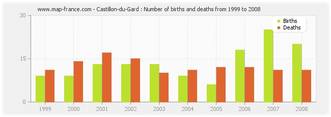 population castillon du gard statistics of castillon du gard 30210. Black Bedroom Furniture Sets. Home Design Ideas