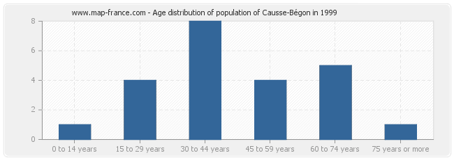 Age distribution of population of Causse-Bégon in 1999