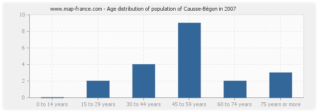 Age distribution of population of Causse-Bégon in 2007