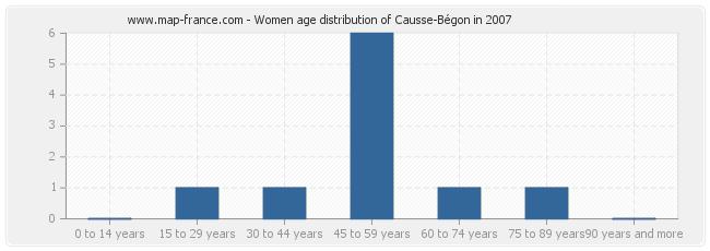 Women age distribution of Causse-Bégon in 2007