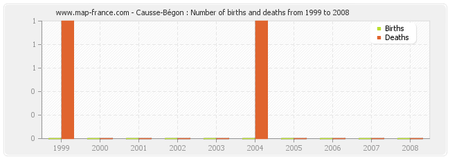 Causse-Bégon : Number of births and deaths from 1999 to 2008