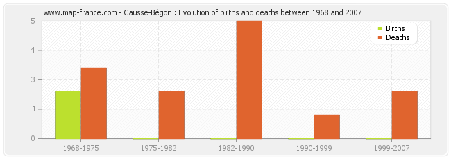 Causse-Bégon : Evolution of births and deaths between 1968 and 2007