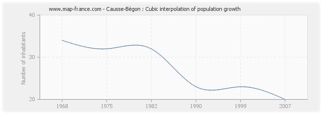 Causse-Bégon : Cubic interpolation of population growth