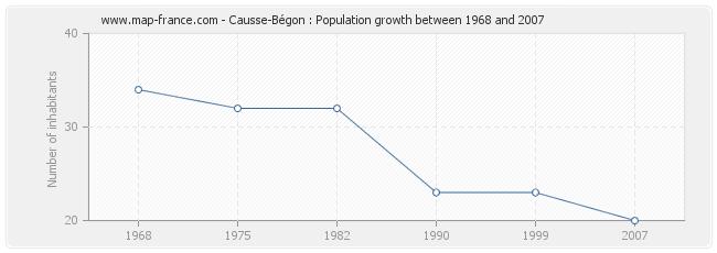 Population Causse-Bégon