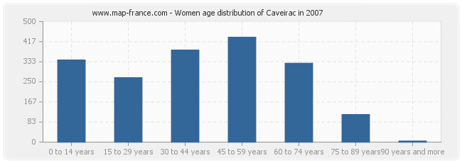 Women age distribution of Caveirac in 2007