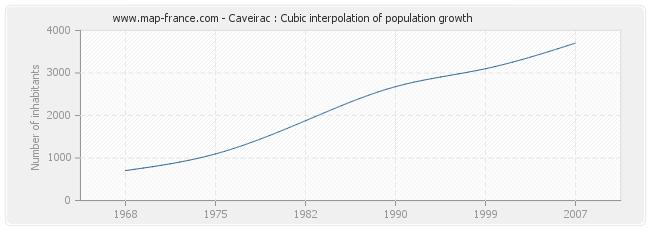 Caveirac : Cubic interpolation of population growth
