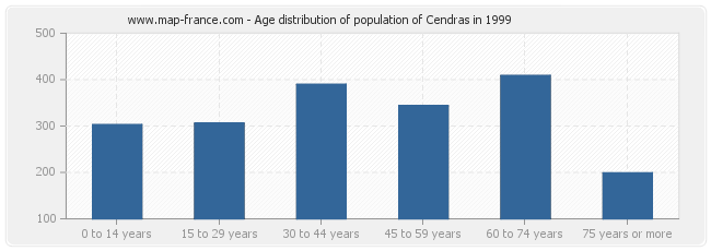 Age distribution of population of Cendras in 1999
