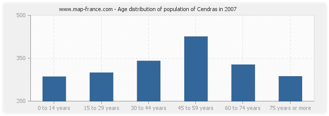 Age distribution of population of Cendras in 2007