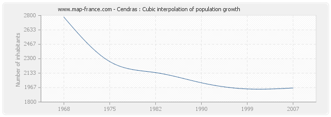 Cendras : Cubic interpolation of population growth
