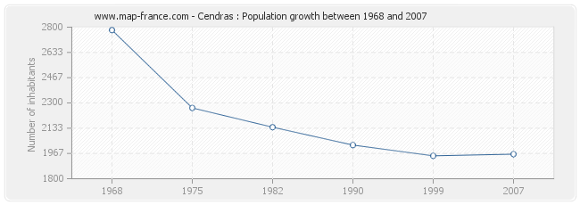 Population Cendras