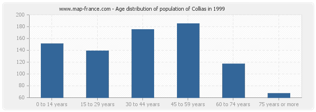 Age distribution of population of Collias in 1999