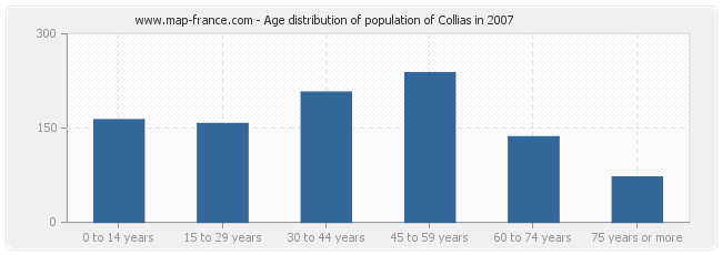 Age distribution of population of Collias in 2007