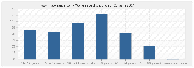 Women age distribution of Collias in 2007