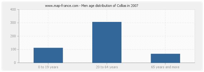 Men age distribution of Collias in 2007