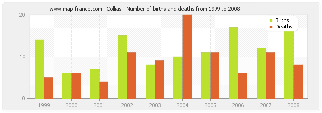 Collias : Number of births and deaths from 1999 to 2008