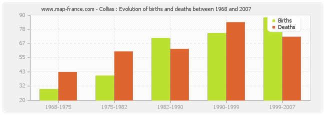 Collias : Evolution of births and deaths between 1968 and 2007