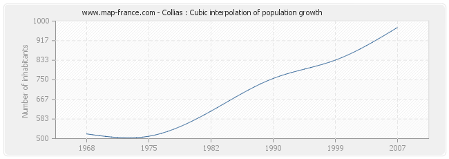 Collias : Cubic interpolation of population growth