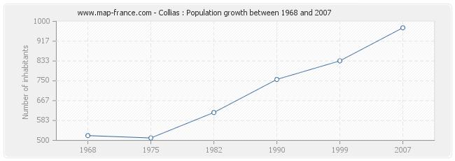 Population Collias