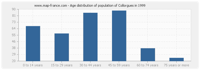 Age distribution of population of Collorgues in 1999