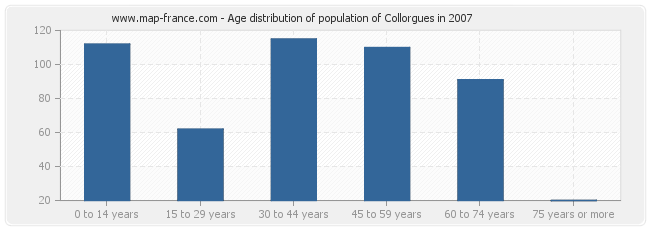Age distribution of population of Collorgues in 2007