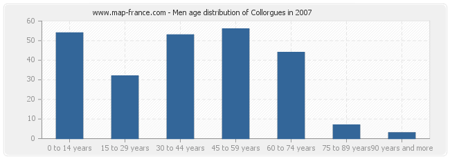 Men age distribution of Collorgues in 2007