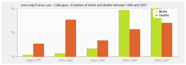 Collorgues : Evolution of births and deaths between 1968 and 2007