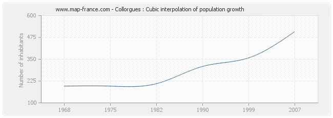 Collorgues : Cubic interpolation of population growth