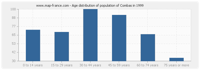 Age distribution of population of Combas in 1999