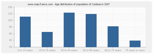 Age distribution of population of Combas in 2007