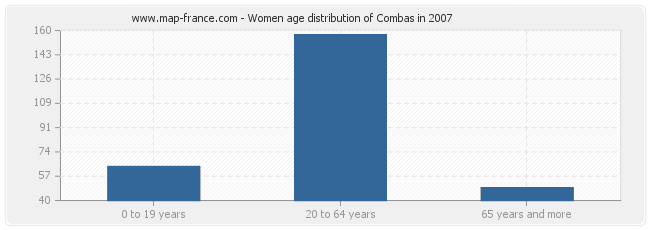 Women age distribution of Combas in 2007