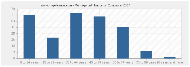 Men age distribution of Combas in 2007