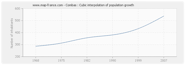 Combas : Cubic interpolation of population growth