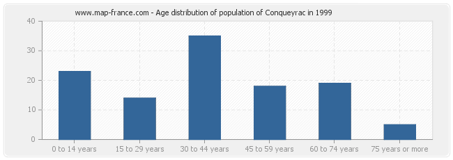 Age distribution of population of Conqueyrac in 1999