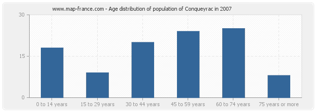 Age distribution of population of Conqueyrac in 2007
