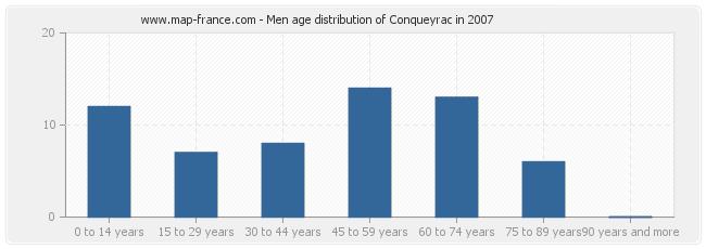 Men age distribution of Conqueyrac in 2007