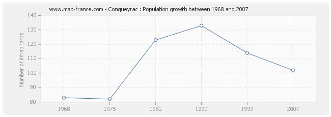 Population Conqueyrac
